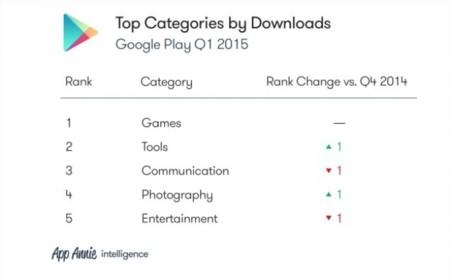 Google Play Categorias Descargas