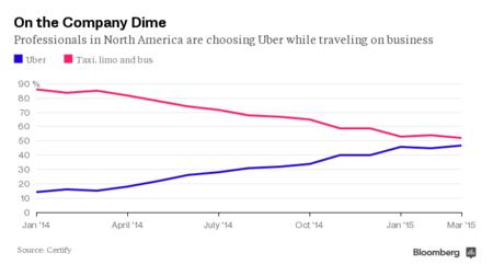 e86f922693d Uber acaba con la burbuja de las licencias de taxis en EEUU, y cada ...