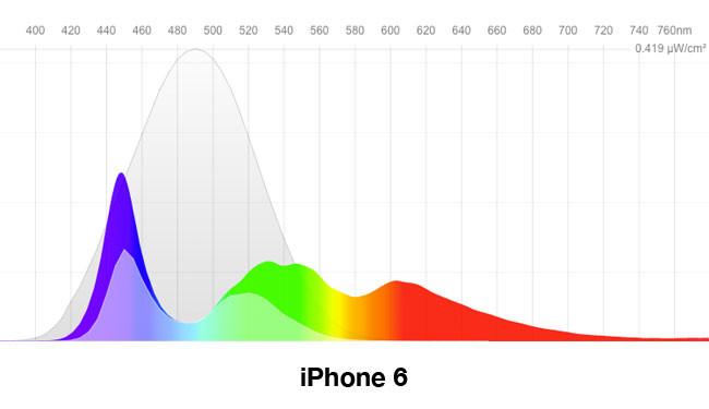 Curva del iPhone 6