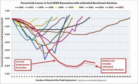 La economía de Estados Unidos pierde empleo por cuarto mes consecutivo