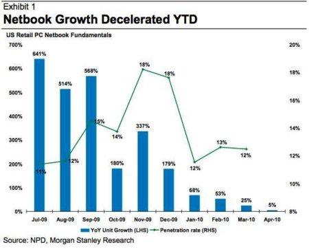 El iPad se está comiendo el mercado de NetBooks