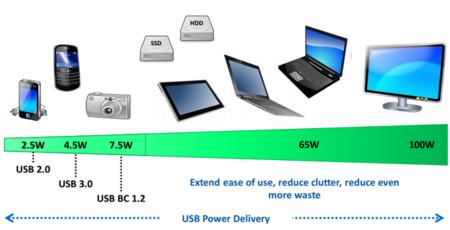 USB PD, el nuevo estándar pensado para alimentar nuestros equipos