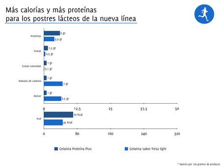 Proteina Plus 004
