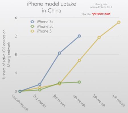 iPhone se hace fuerte en China