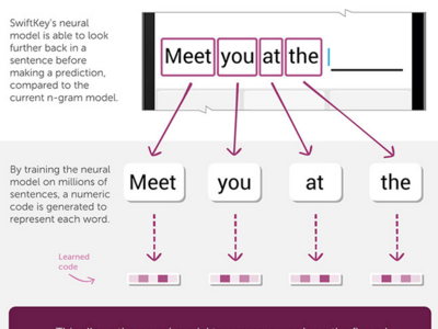 SwiftKey utiliza una red artificial de neuronas para crear su nuevo teclado: Neural