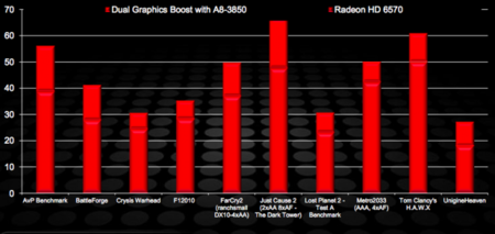 AMD Dual graphics Fusion