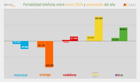 Portabilidad Telefonia Movil Marzo 2020 Y Acumulado Del Ano