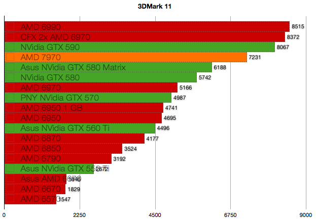 AMD 7970 benchmarks