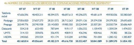 Organización empresarial y CMT con la numeración de los móviles