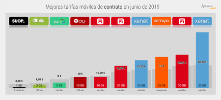 Mejor Tarifa Movil De Contrato Junio 2019