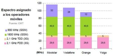 LTE cada vez más cerca: mejoras en 3G y licitación de nuevas frecuencias
