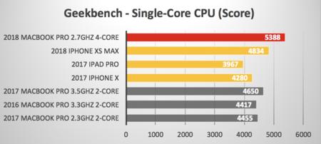Comparativa de A11 y A12 con CPUs Intel