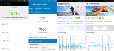 Los benchmarks del Galaxy J5 2017