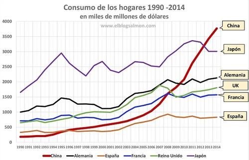 La caída de la demanda china y su impacto en el comercio mundial