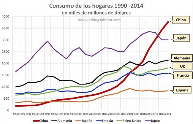 Consumo households1