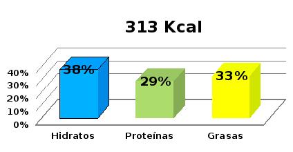 calorias