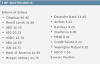 Ranking de las entidades financieras perdedoras