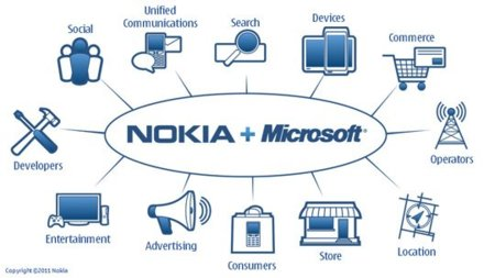 Nokia se rinde para sobrevivir