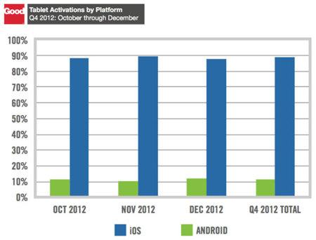 Dominación de iOS en la empresa (cuarto trimestre 2012)