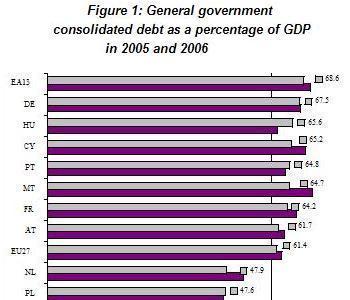 La deuda pública de los estados europeos