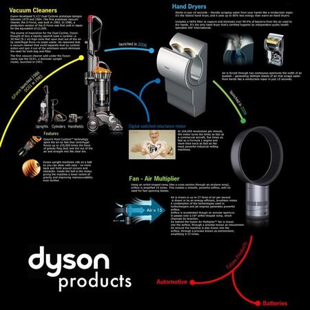 Dyson Coche Electrico 3