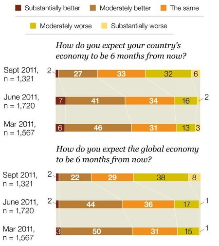 Ultima encuesta mundial de ejecutivos elaborado por McKinsey