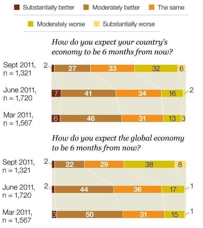 mckinsey-executive-surveys-2011.jpg