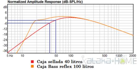 SUB-DELTA DIY subwoofer grafica frecuencia
