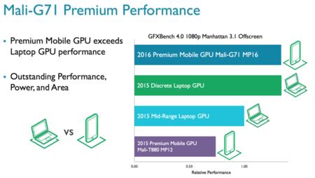ARM GPU