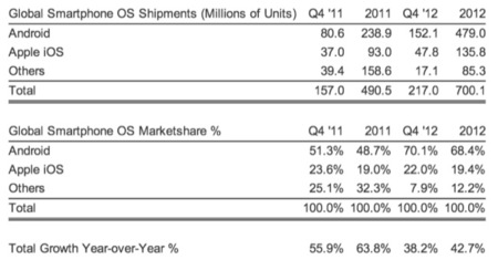 iPhone share market