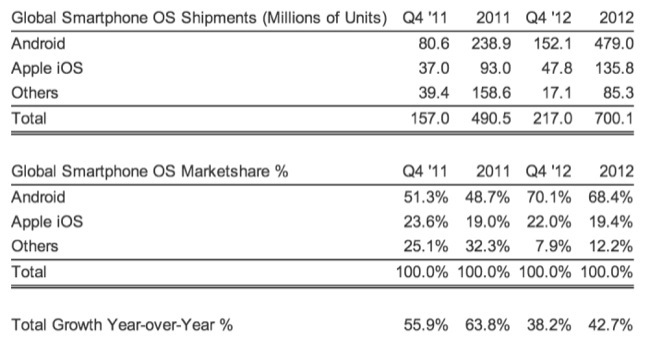iPhone share market