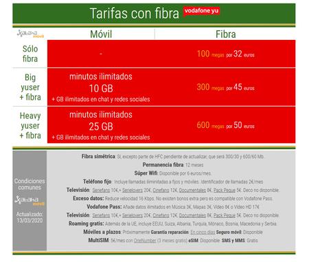 Nuevas Tarifas Con Fibra Vodafone Yu En Marzo De 2020