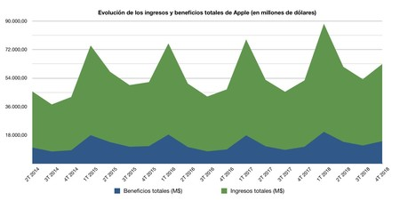 Evolucion Ingresos Beneficios Apple
