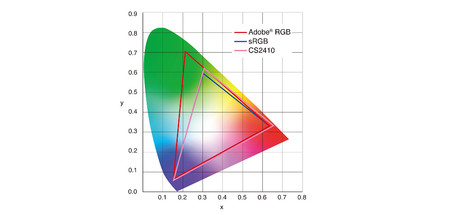 Eizo Coloredge Cs2410 Colorgamut