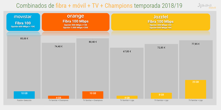 Fibra Movil Tv Con Champions