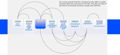 Referencia rápida de comandos de GIT