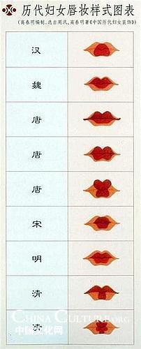 Pinta tus labios según la historia china