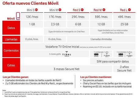 Tarifas Moviles Vodafone 2018