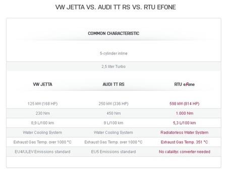 RTU tabla comparativa motor 2.5 cinco cilindros pseudo-adiabático