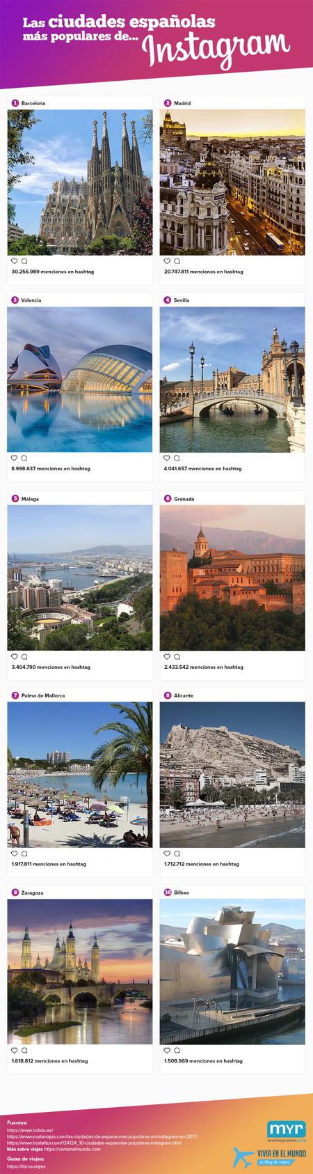 Las Ciudades Espanolas Mas Populares En Instagram