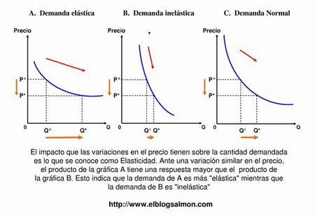 ¿Qué es la Elasticidad de la Demanda?