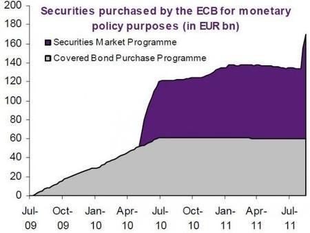La alternativa al Eurobono europeo, el Banco Central Europeo