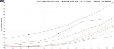 Por que o mundo está melhorando