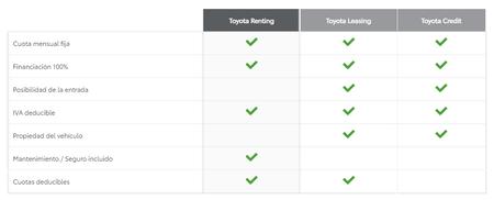 Toyota Renting Leasing Cuadro