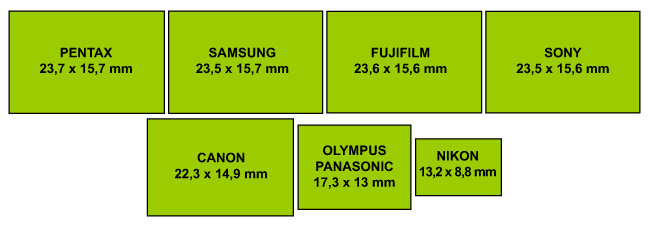 Comparativa tamaño sensores CSC