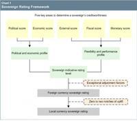 ¿Qué es el rating soberano y cómo se determina?