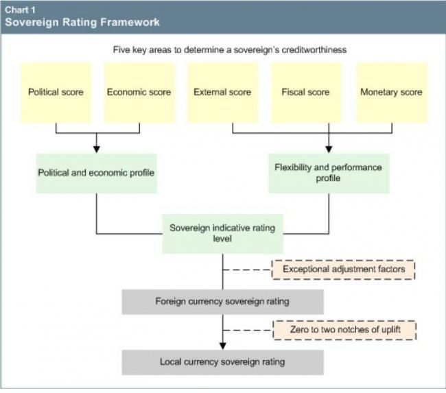 sp-sovereign-rating-framework.jpg