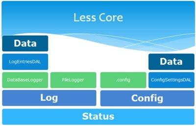 Less Framework, no siempre que inventen otros.