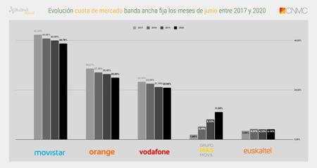 Evolucion Cuota De Mercado Banda Ancha Fija Los Meses De Junio Entre 2017 Y 2020