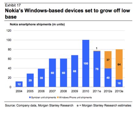 """Nokia podría """"vender"""" 37 millones de Lumias este año"""